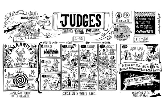 book of judges outline